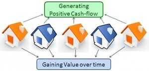 Cash Flow Properties| Rental Guarantee