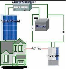 OFF GRID SOLAR COMPLETE SYSTEMS TOP QUALITY
