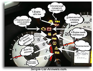 OBD SRS Airbag ABS Check Engine Trans Code Codes