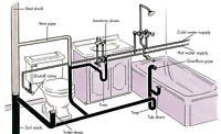 Plumbing & Electrical Services