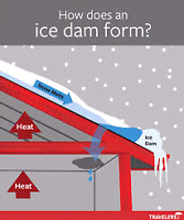 Warm weather +cold nights+ice dams=structural damage and leaks