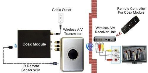 how to connect uverse wireless receiver to network
