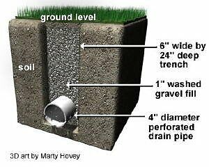 French Drainage, garden drainage, Domestic drainage ...