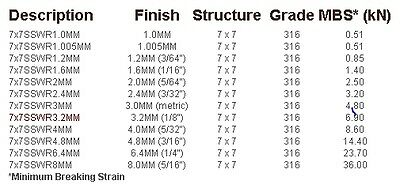 7x7 Stainless Steel Wire Rope G316 Breaking Strain