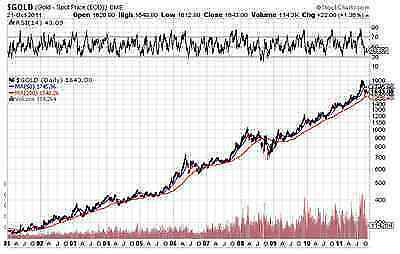 Compare the Charts of Gold and the US Dollar, Which Would You Rather Own?