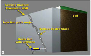 Leaky Basement Cracks Repaired Cambridge Kitchener Area image 2