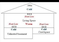 Insulate your basement today!