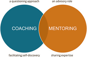 Coach and Mentor Services London Ontario image 1