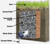 DRAINAGE SYSTEMS, WET BASEMENTS, EXCAVATION