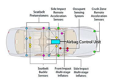 Swell Peugeot 807 Airbag Wiring Diagram Wiring Diagram Library Wiring Cloud Mangdienstapotheekhoekschewaardnl