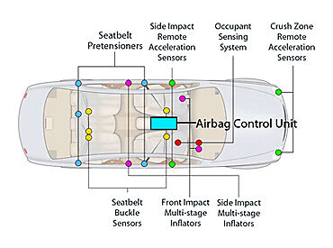 Resettingorreplacingyourairbagecu. Airbag Sensors And Control Unit Source Trw. Ford. 2001 Ford Focus Crash Sensor Wiring Diagram At Scoala.co
