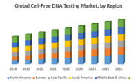 Global Cell-Free DNA Testing Market