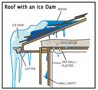 Rooftop Snow & Ice Removal! Call Today!