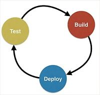 FREE Open house - Continuous Integration Automation Testing