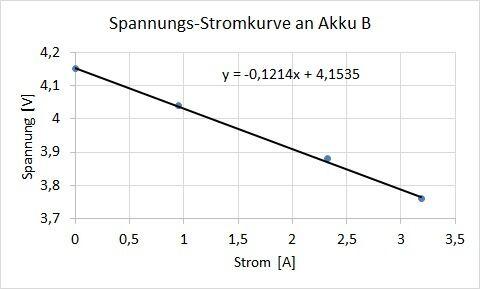 Abbildung 5: Ermittlung des Innenwiderstands von Akku B