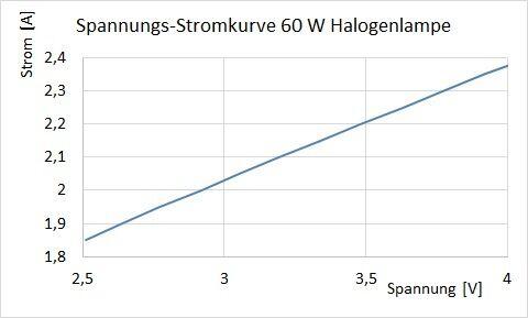 Abbildung 2: Spannungs-Stromkurve des Versuchsaufbaus mit Halogenlampe