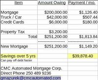 Property Tax+Income Tax+Truck/Car Loan pay off by mortgaging