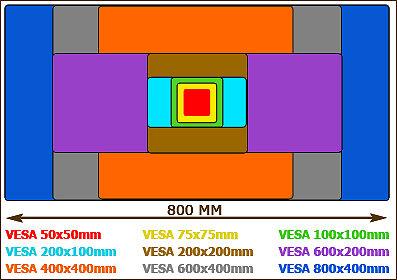 Beispiel für häufige VESA-Lochabstände
