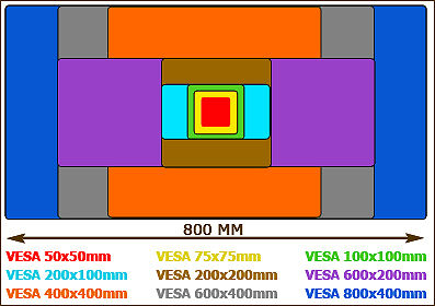Beispielgrafik für die häufigsten VESA-Maße