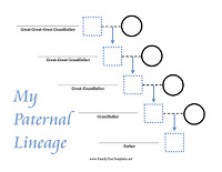 Need Help Researching your family tree?? I Can Help!