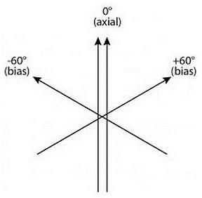 Triaxial Balance