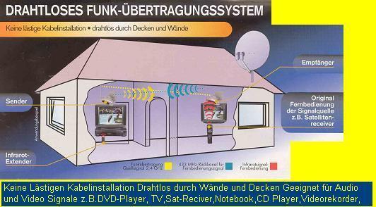 Drahtlose-Scart-Funkübertragung für TV/ DVD/ PC/ SAT/Notebook