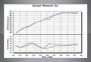 Accurate Dyno Tuning Service and Repairs