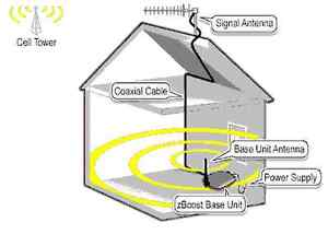 !!!!Cell Signal IN HOME/OFFICE BOOSTER!!! Belleville Belleville Area image 1