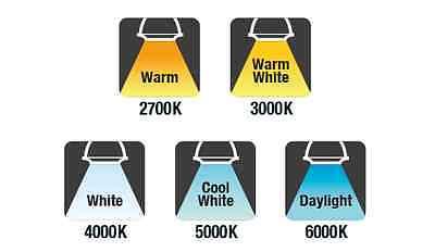 Colour Temperatures