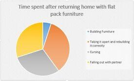 Need Flat pack furniture assembled?