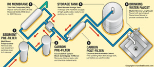 Water Treatment Systems for whole house with installation ,,,,