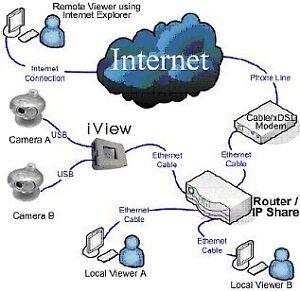 Network camera surveillance Pan & Tilt IP Cam Kitchener / Waterloo Kitchener Area image 6