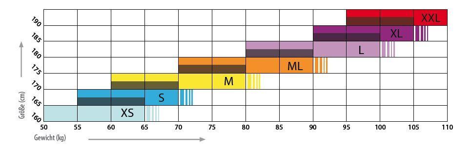 Aqualung Safaga 5,5 mm Overall hochwertiger Neoprenanzug bis Größe 60 Neu