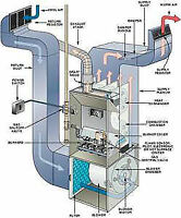 Heating, Air-Conditioning, Refrigeration, Ductwork 647-992-6486