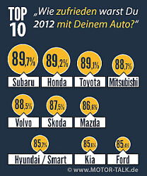 Die Top Ten 2012