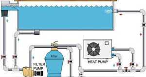 Réparation Thermopompe de piscines – Pool Heat Pump Repair