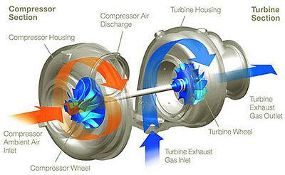 turbogb
