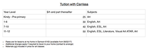 Fun and effective after-school tutoring for English and Art Samson Fremantle Area Preview