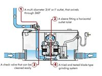 Macerator toilet pump