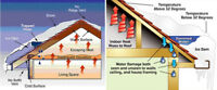 Roof top snow removal by a Certified Roofer.