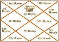 POWERFUL Indian Astrologer- Horoscope reading, Match making