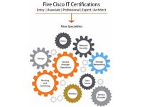 CCNA (R&S), CCNA (Security) With Exam Just in £1500.00 (August Offer)