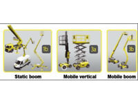 Accredited IPAF Course Woolwich South East London SE18 3a 3b 1b Mobile Boom Scissor Lift Static Boom