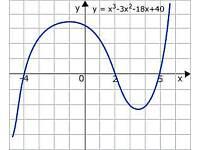 Edinburgh Maths Tutor - £25/hr