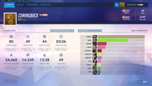 Selling Master's Overwatch Account (3733 SR - 3.8k Peak Rating)