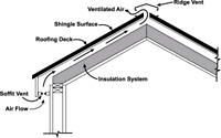 Get your repairs vent installations done before the winter