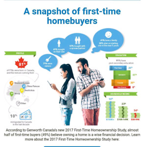 First time home buyer BANKS giving a HARD time CALL ME