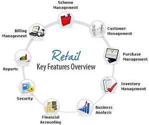 POS FOR RETAIL STORES AT DISCOUNTED PRICE