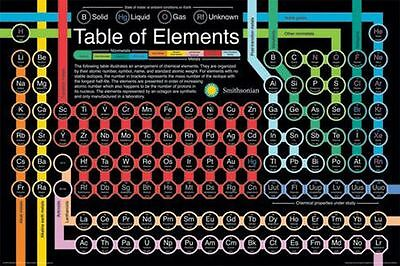 Periodic Table Of Elements Poster   24X36 Smithsonian School Science 241300