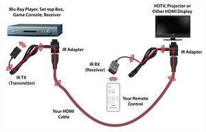 IR Extender Over HDMI London Ontario image 3